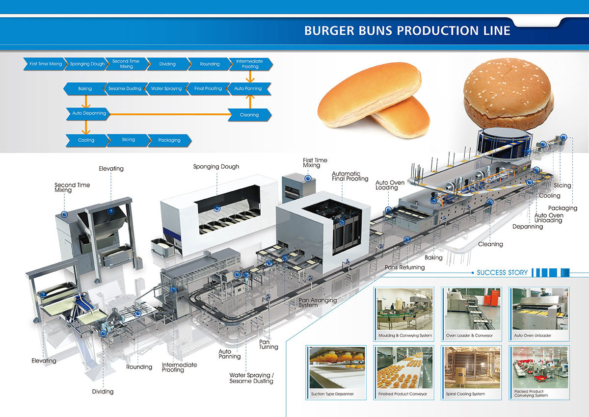 Burger Buns Production Solution