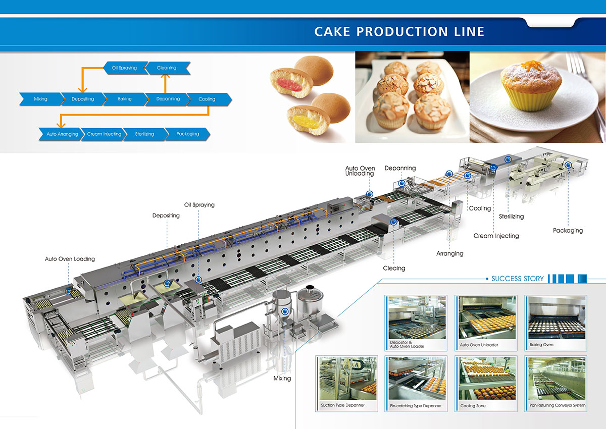 Cake Production Line Solutions