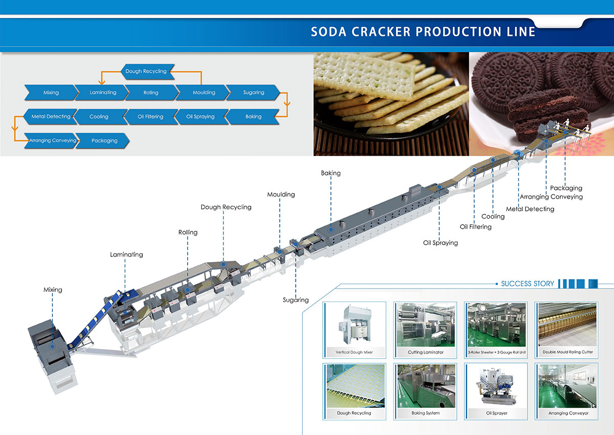 Soda Cracker Production Line Solution